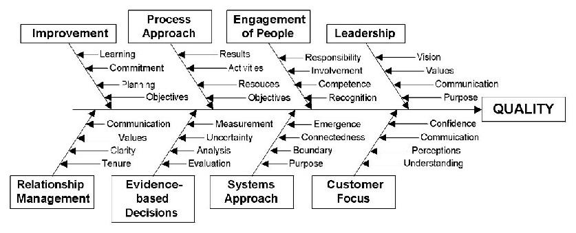 iso 9000 quality management principles pdf
