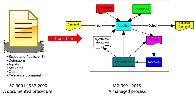 procedures to processes