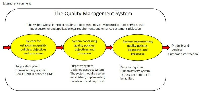 ISO 9000 and SEARS Quality Management System